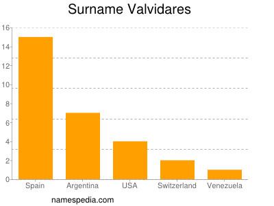 Surname Valvidares