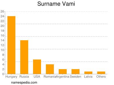 Familiennamen Vami