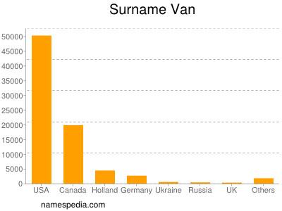 Surname Van