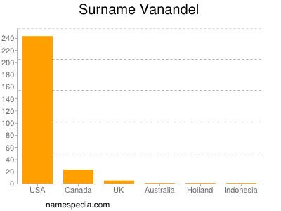 Surname Vanandel