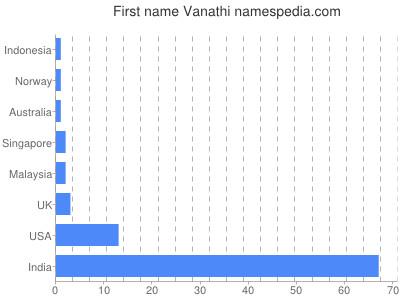 Given name Vanathi