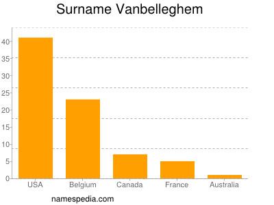 Surname Vanbelleghem