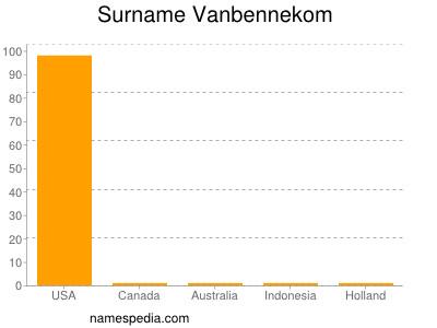Surname Vanbennekom