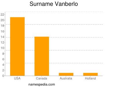 Surname Vanberlo