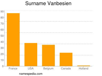 Surname Vanbesien