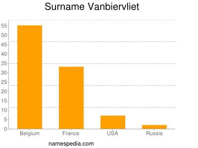 Surname Vanbiervliet
