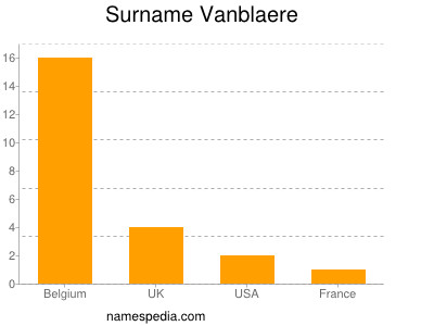 Surname Vanblaere