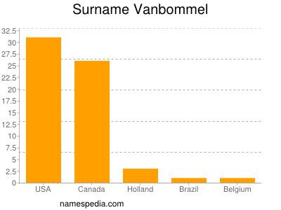 Surname Vanbommel