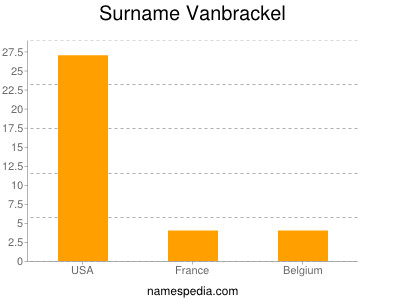 Surname Vanbrackel