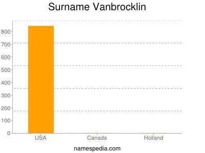 Surname Vanbrocklin