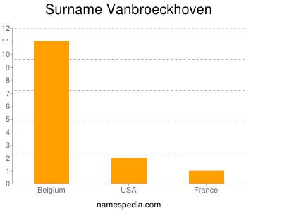Surname Vanbroeckhoven
