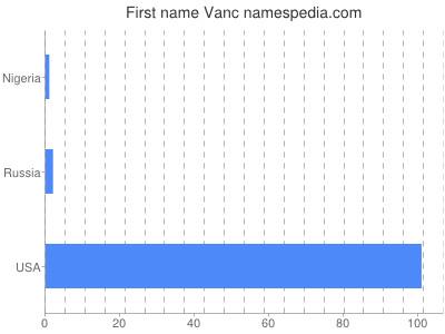 Given name Vanc