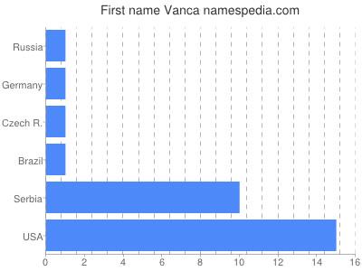 Given name Vanca
