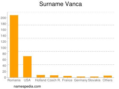 Surname Vanca