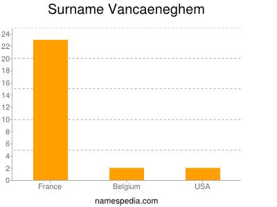 Surname Vancaeneghem