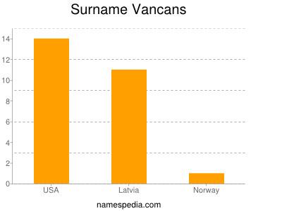 Surname Vancans