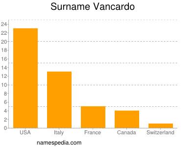 Surname Vancardo