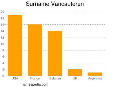 Surname Vancauteren