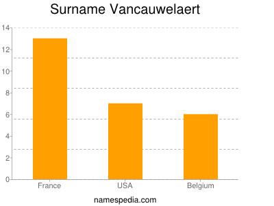Surname Vancauwelaert