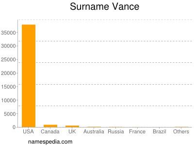 Surname Vance