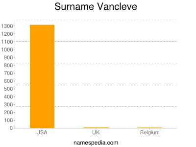 Surname Vancleve