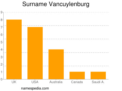 Surname Vancuylenburg