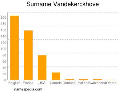 Surname Vandekerckhove