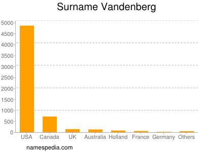 Surname Vandenberg