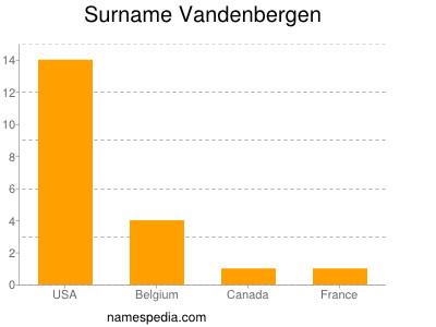 Surname Vandenbergen