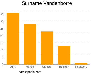 Surname Vandenborre