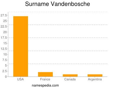 Surname Vandenbosche