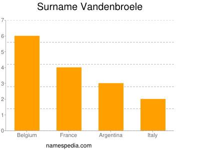 Surname Vandenbroele