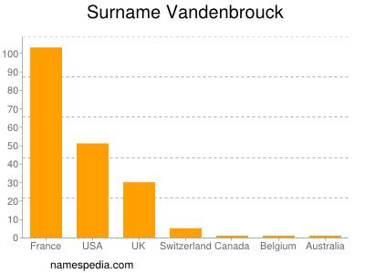 Surname Vandenbrouck