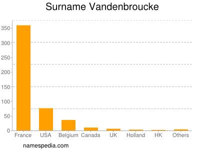 Surname Vandenbroucke