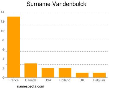 Surname Vandenbulck
