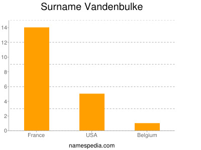 Surname Vandenbulke