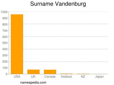 Surname Vandenburg