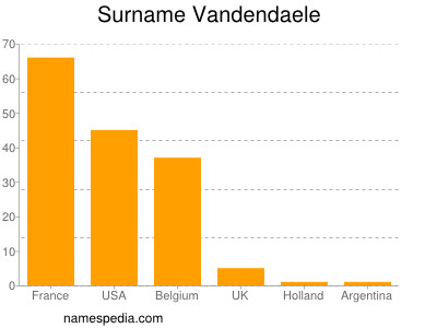 Surname Vandendaele