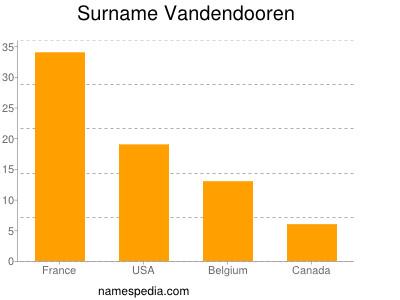 Surname Vandendooren