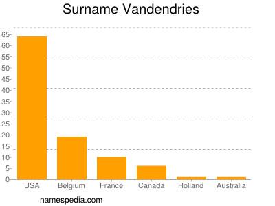 Surname Vandendries