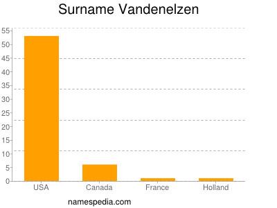 Surname Vandenelzen