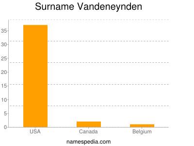 Surname Vandeneynden