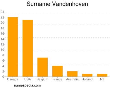 Surname Vandenhoven