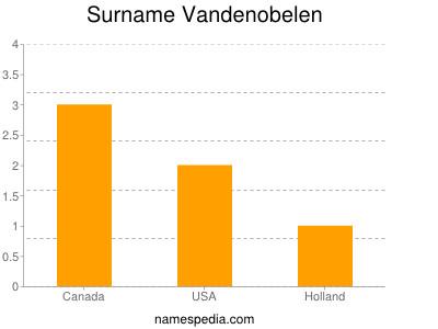 Surname Vandenobelen
