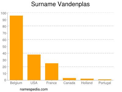 Surname Vandenplas