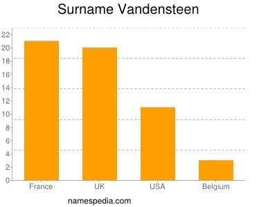 Surname Vandensteen