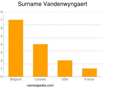 Surname Vandenwyngaert