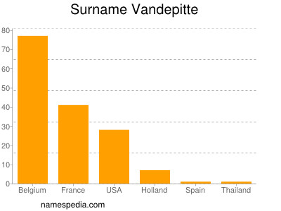 Surname Vandepitte