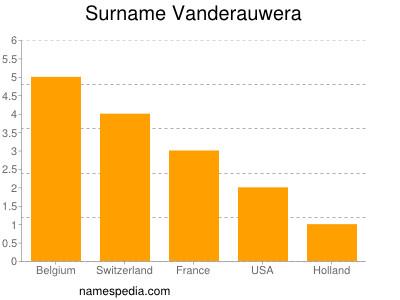 Surname Vanderauwera