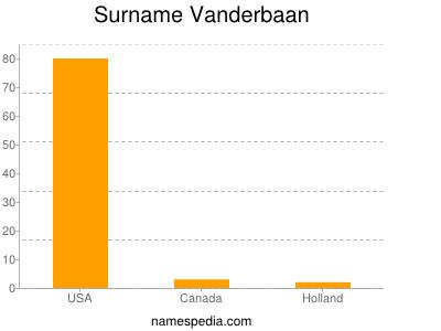 Surname Vanderbaan